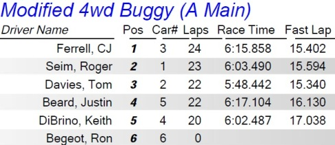 4wd Buggy A Main