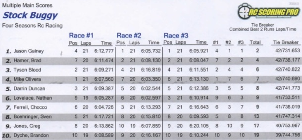 stock buggy results