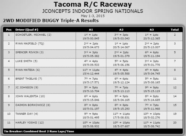 2wd Mod Results