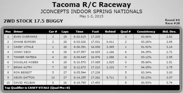 2wd Stock Results