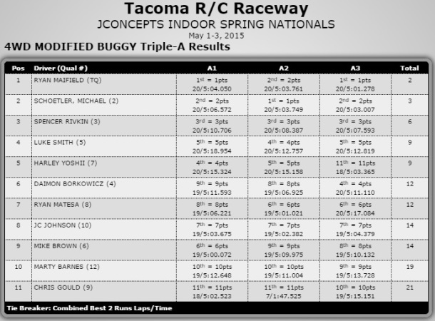 4wd Mod results