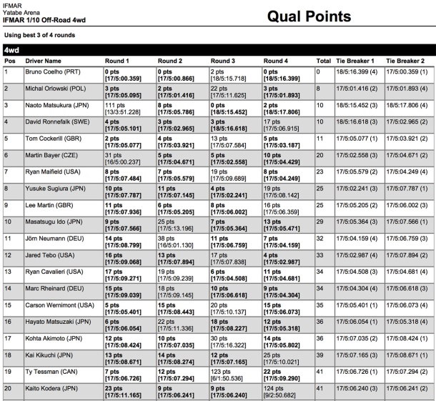 4wd Results after 4 rounds